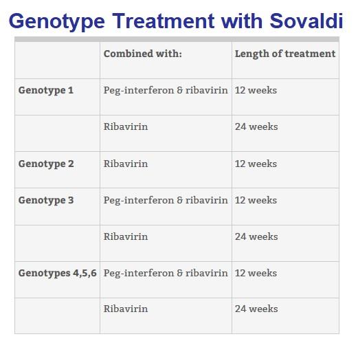 generic sovaldi genotypes sofosbuvir price hepcinat hep c treatment cost in india myhep generic harvoni generic epclusa generic daklinza ledipasvir sofosbuvir velpatasvir sofosbuvir natco velpanat